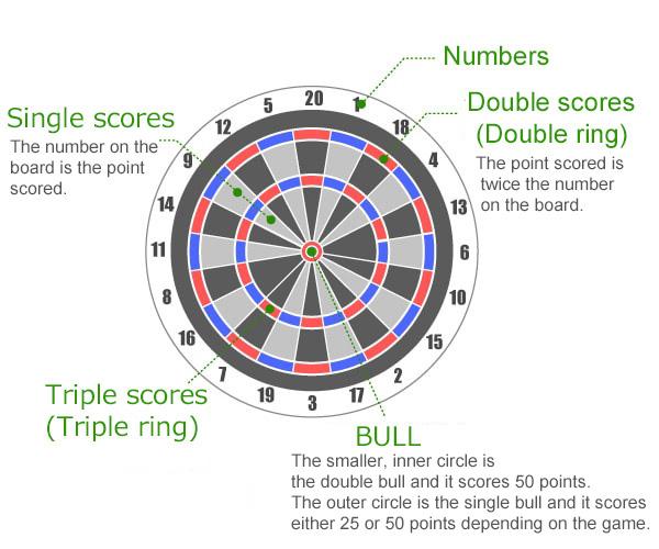 darts live score