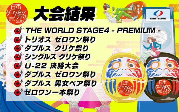 【日本ダーツ祭り】各トーナメントの入賞者を更新!