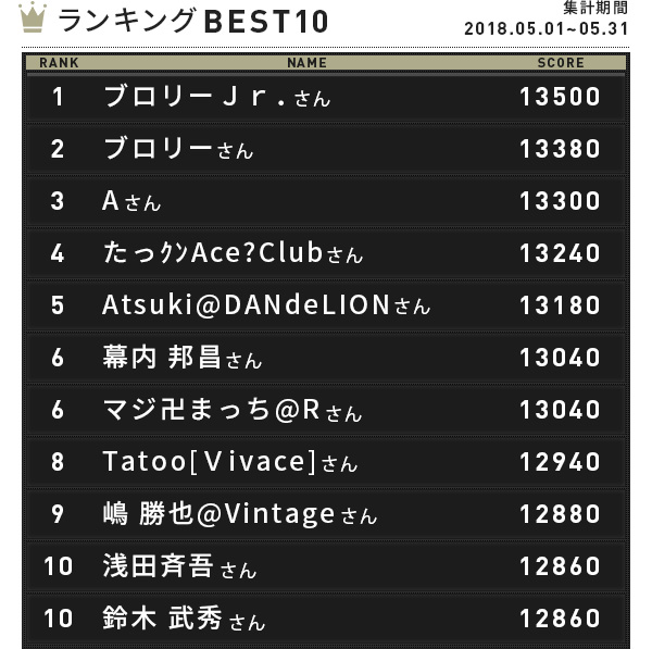 CENTER COUNT-UP ランキングBEST10