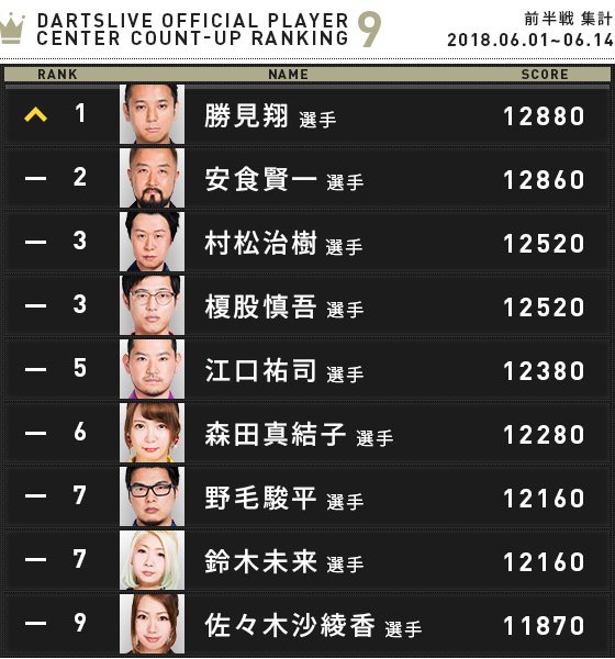 DARTSLIVE OFFICIAL PLAYER CENTER COUNT-UP ランキング