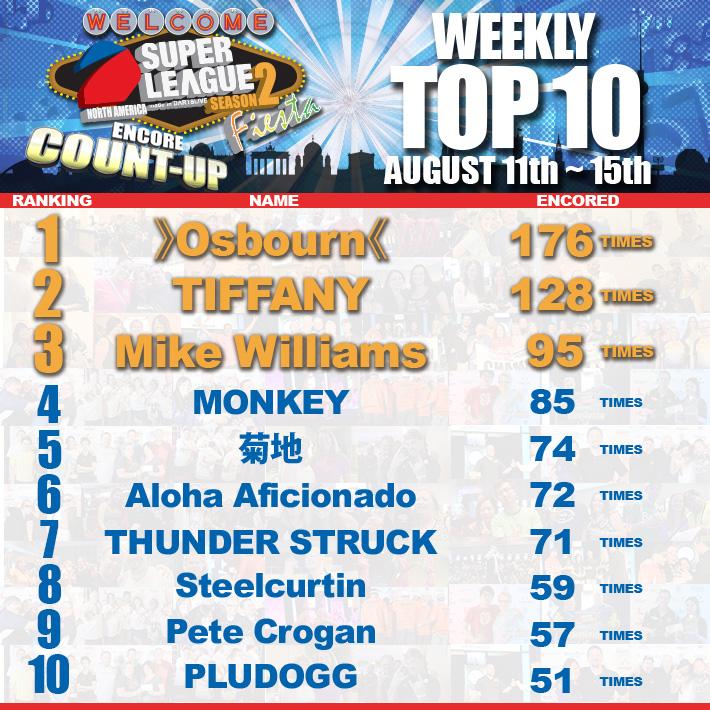 Fiesta_Encore_CU_weekly_Top10_081115.jpg