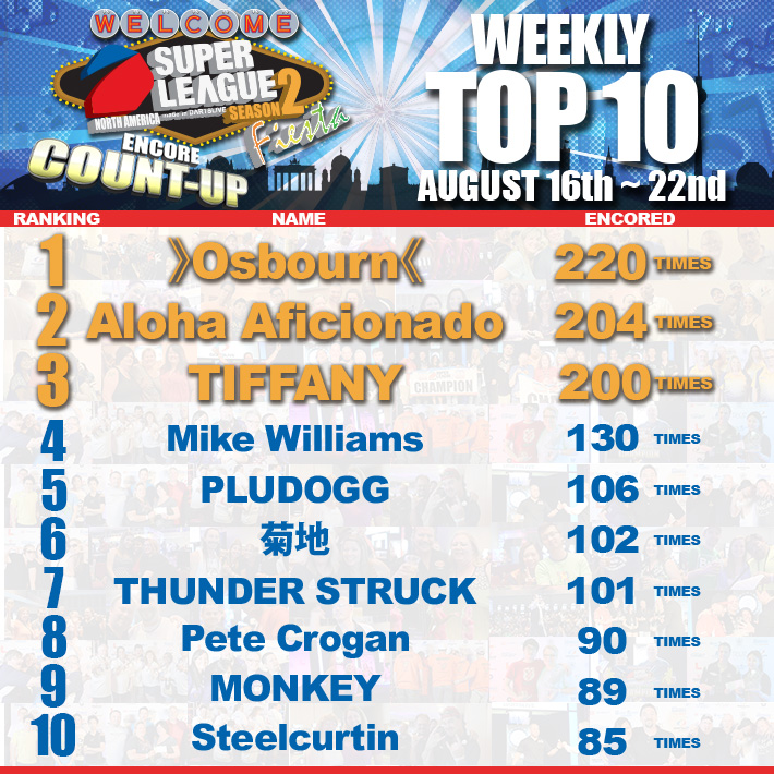 Fiesta_Encore_CU_weekly_Top10_081622.jpg