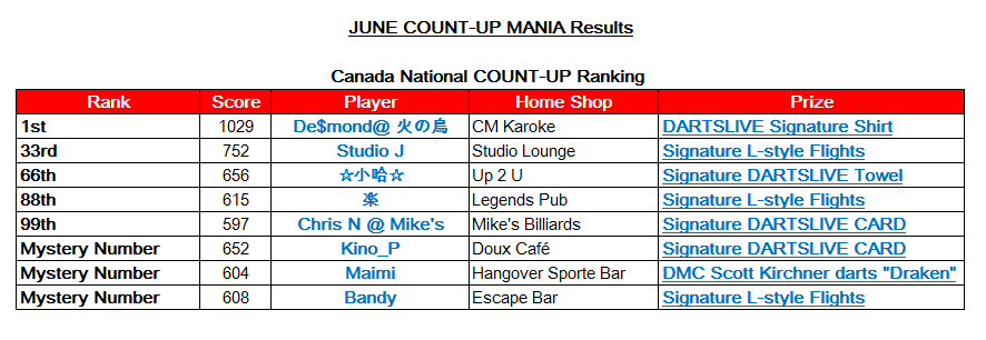 June CP result_CA revise.png
