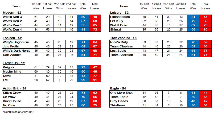 SL USA season I first half.PNG
