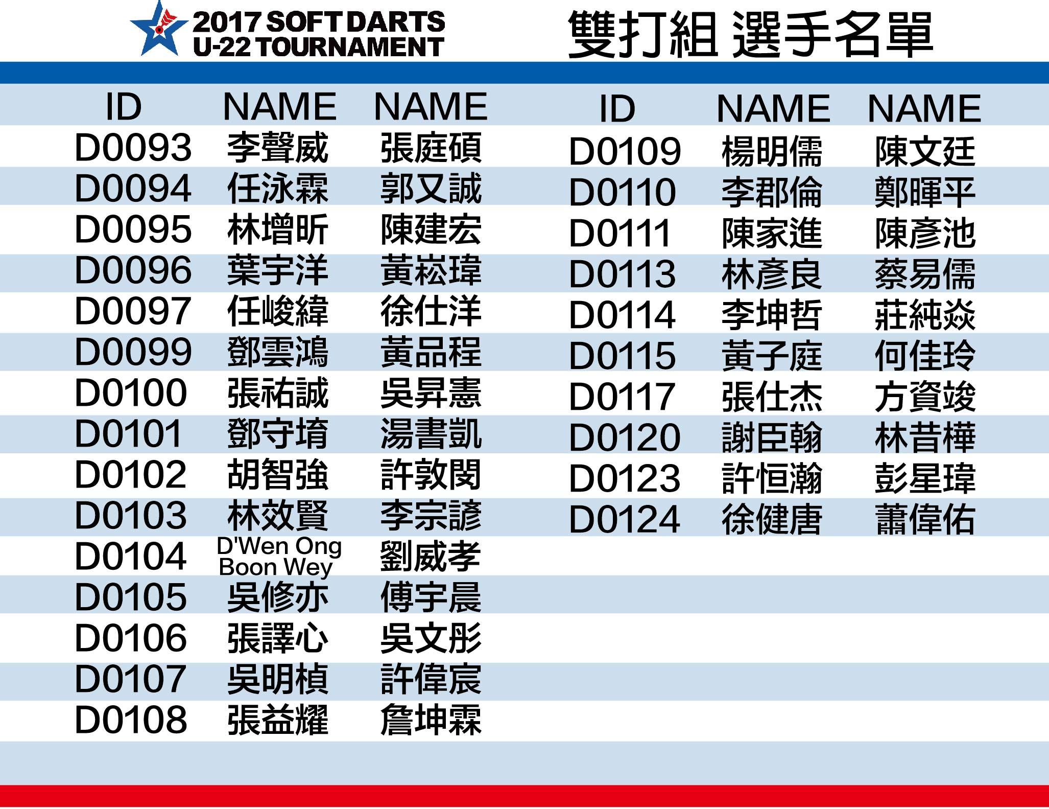 2017 SOFT DARTS U-22 TOURNAMENT