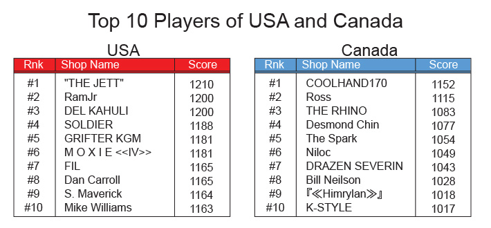 US_Can_Final_Results_Top10Players.jpg