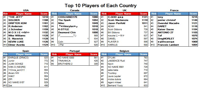 player ranking_0407.png