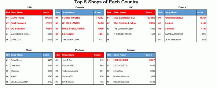 Top 5 Shops.PNG