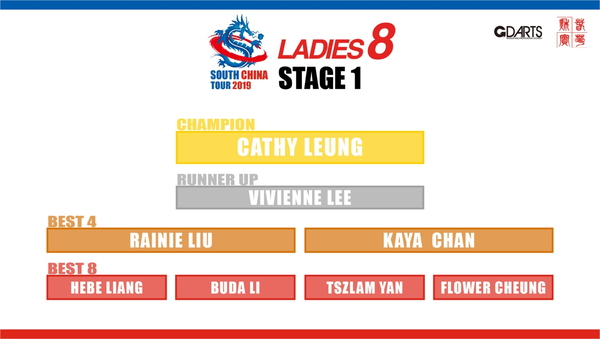 SOUTH CHINA TOUR 2019 STAGE 1
