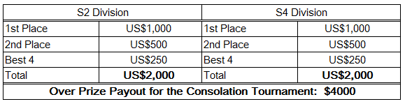 Fiesta consolation payout.png