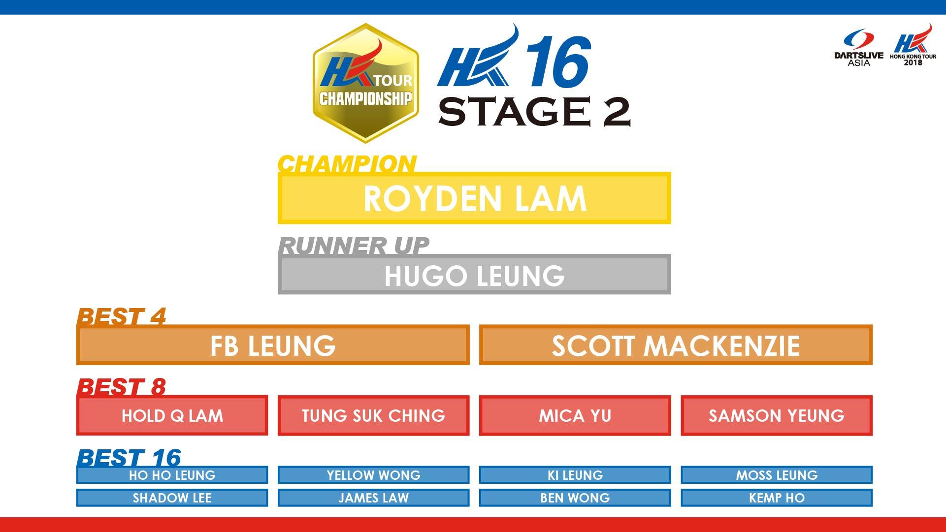 HKTCS 2018 STAGE 2 hk16 RESULT