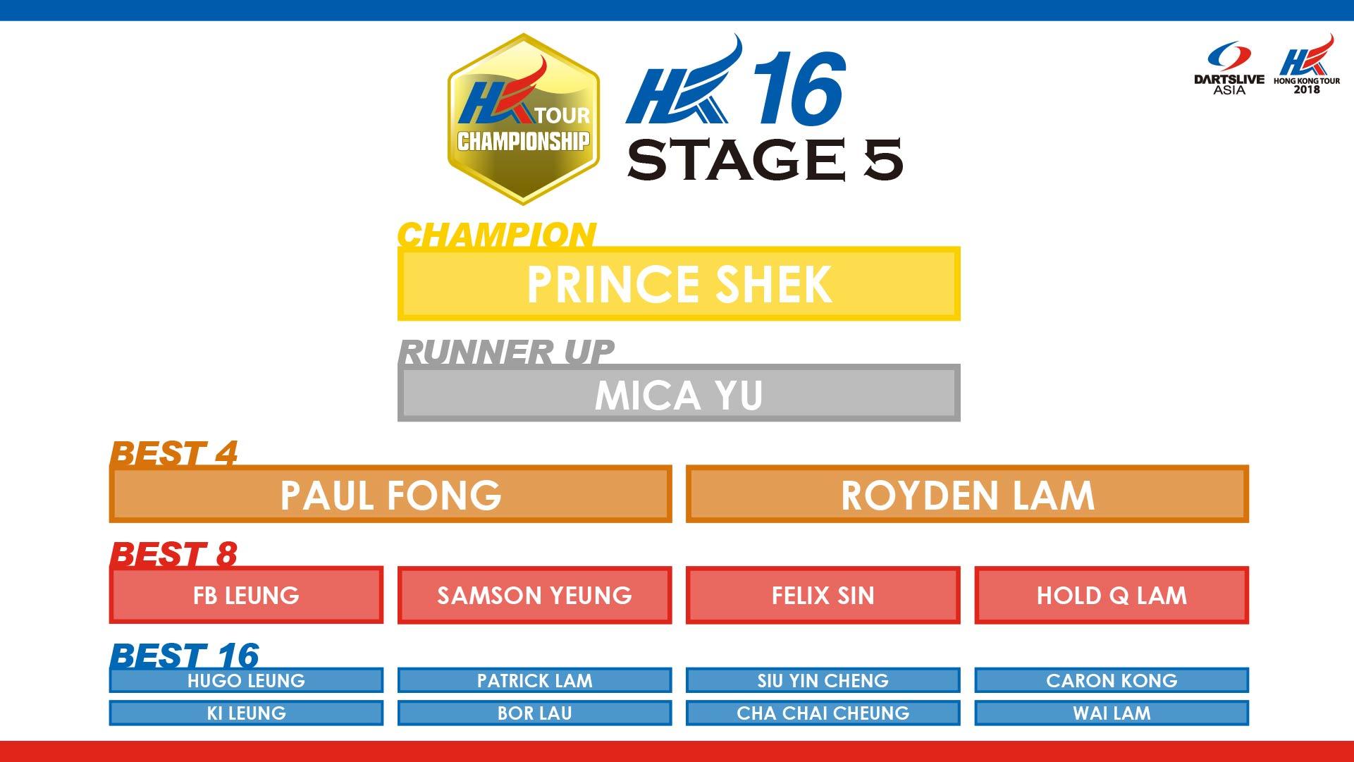 HKTCS 2018 STAGE 5 hk16 RESULT