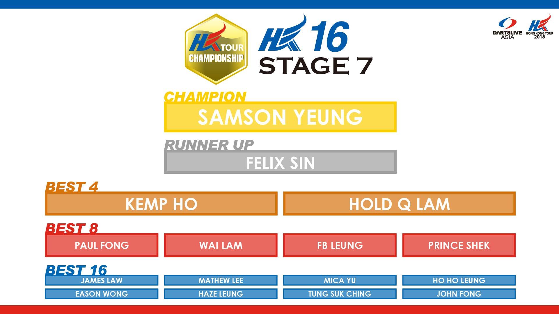 HKTCS 2018 STAGE 7 hk16 RESULT