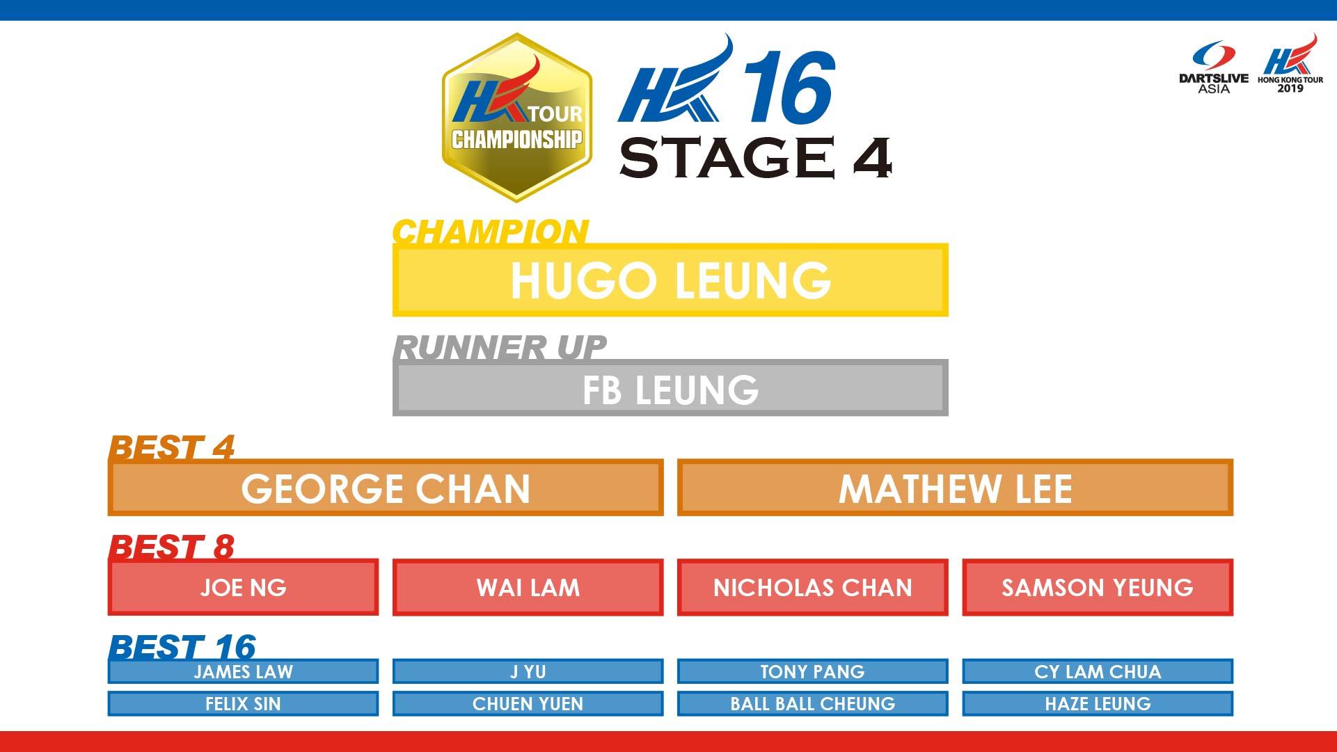 HKTCS 2019 STAGE 4 hk16 RESULT