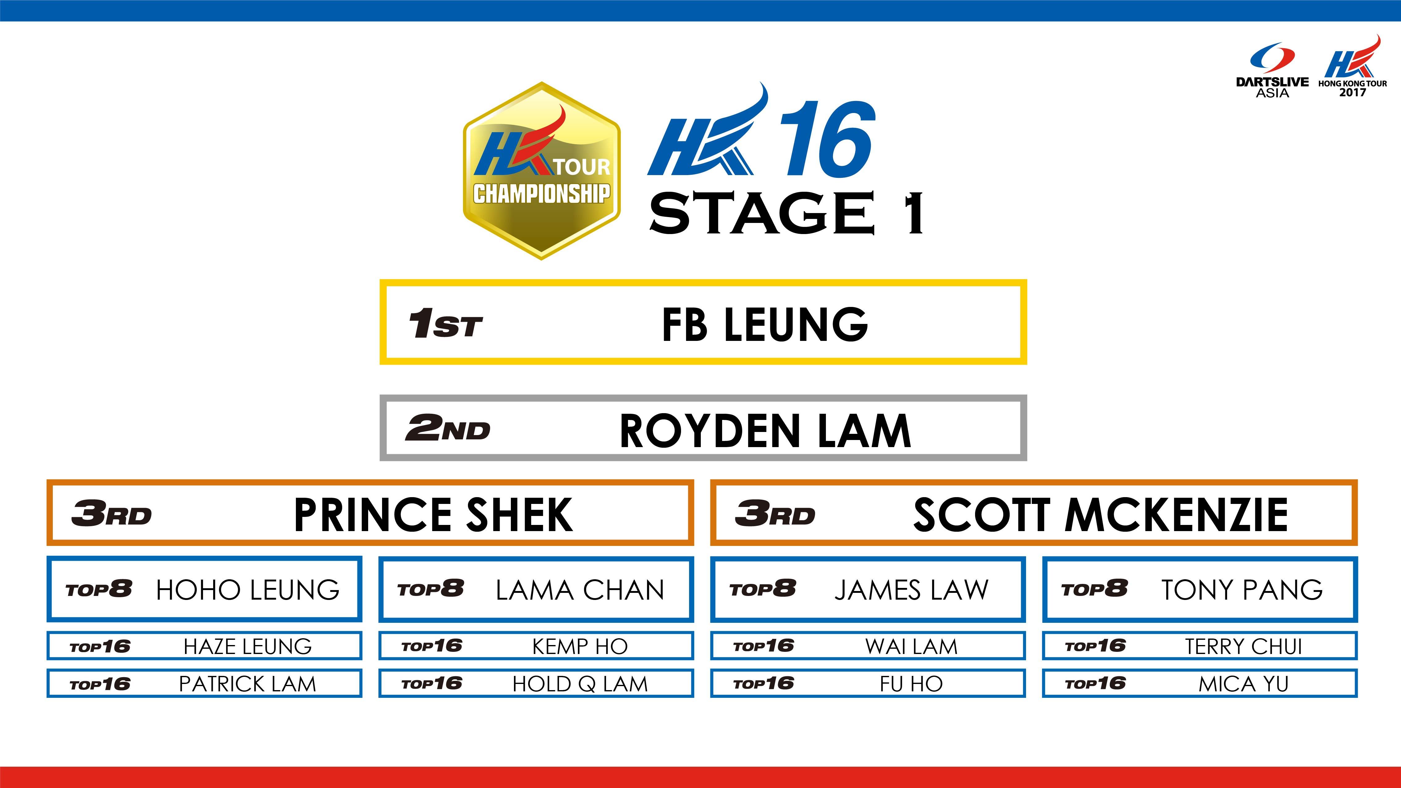 HKTCS_2017_sns_stage1_HK16_result