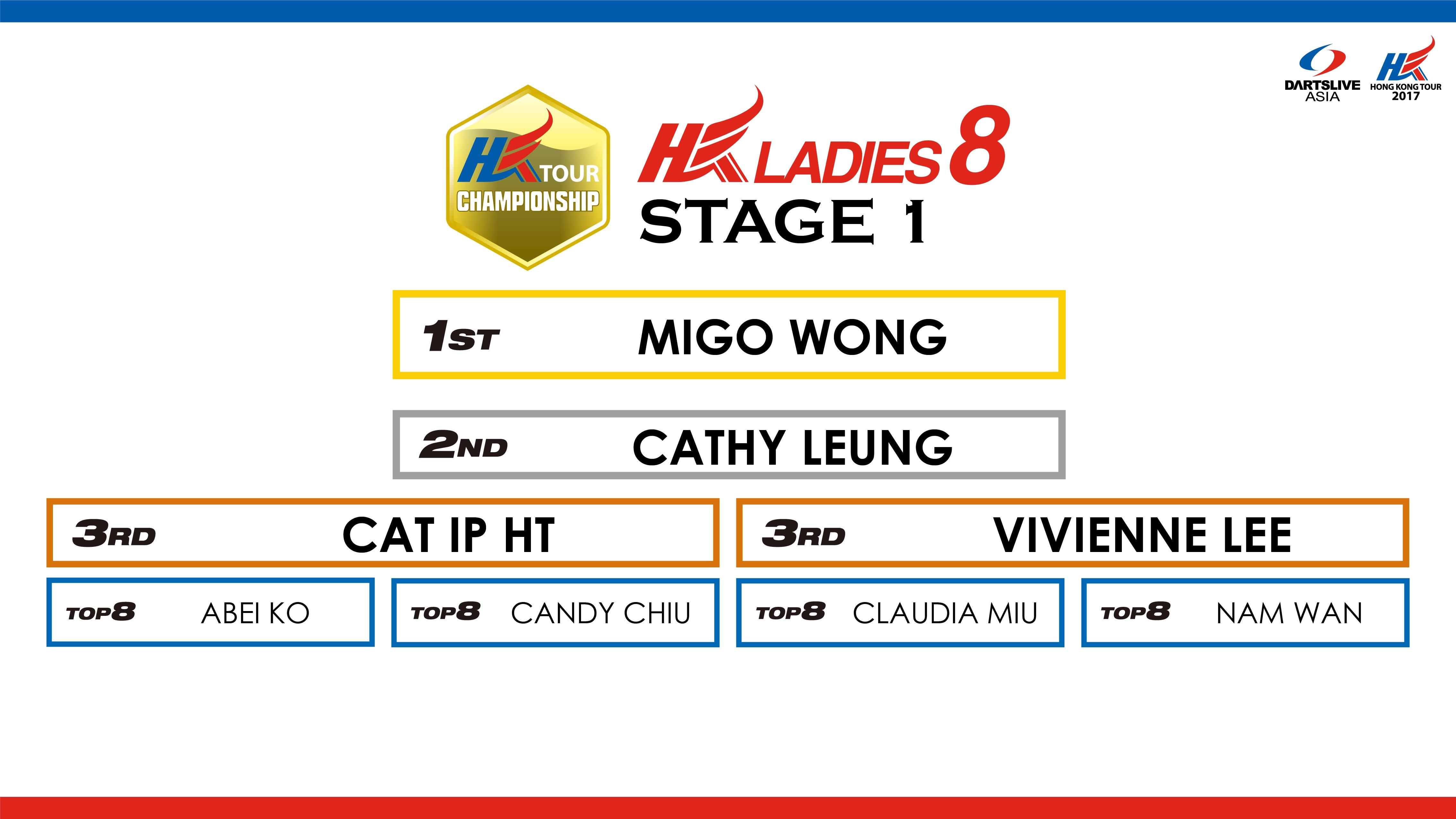 HKTCS_2017_sns_stage1_HKL8_result