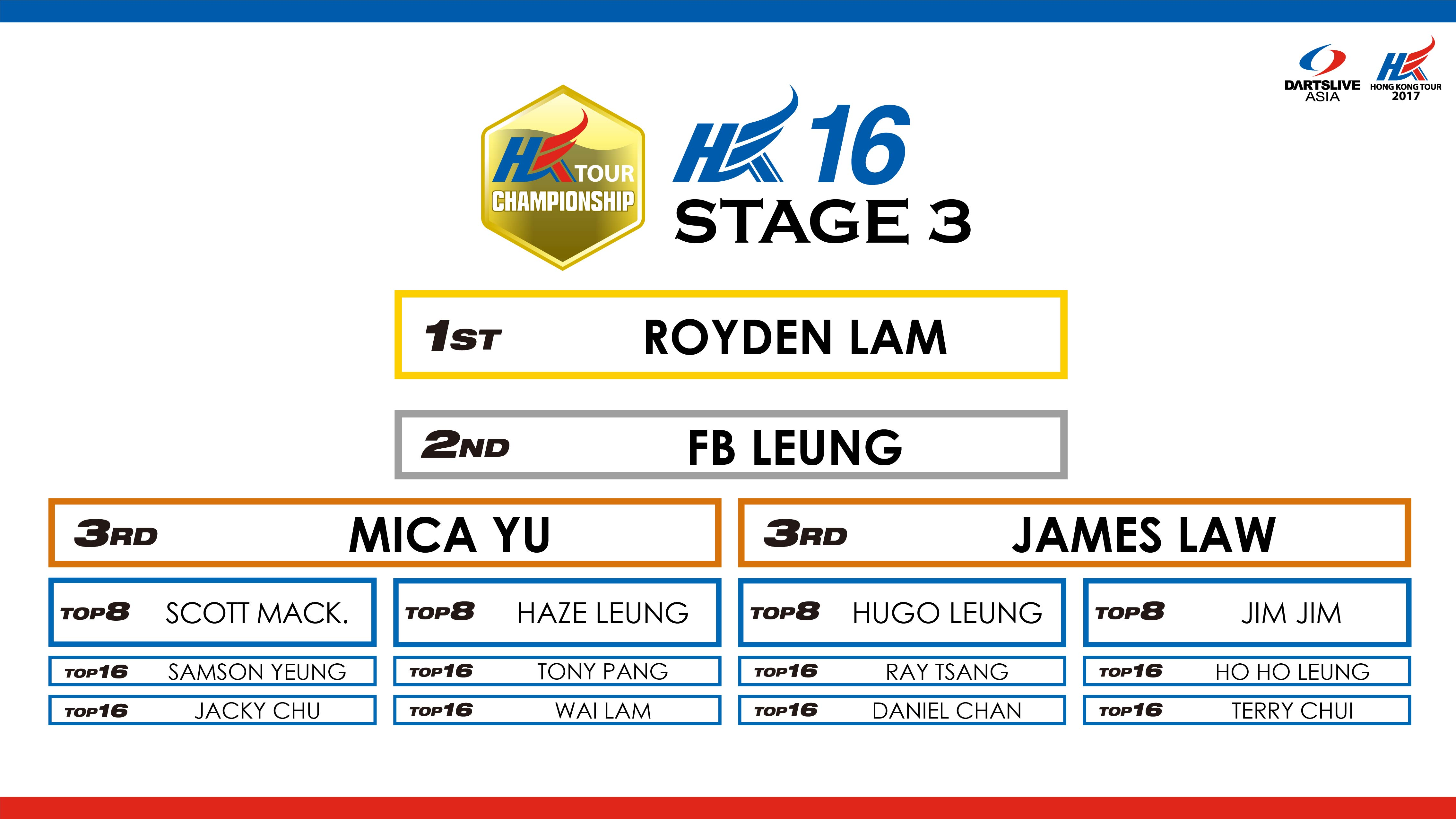 HONG KONG TOUR CHAMPIONSHIP 2017 STAGE 3