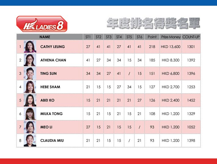 HONG KONG TOUR 2015-2016 HKL8 Ranking RESULT