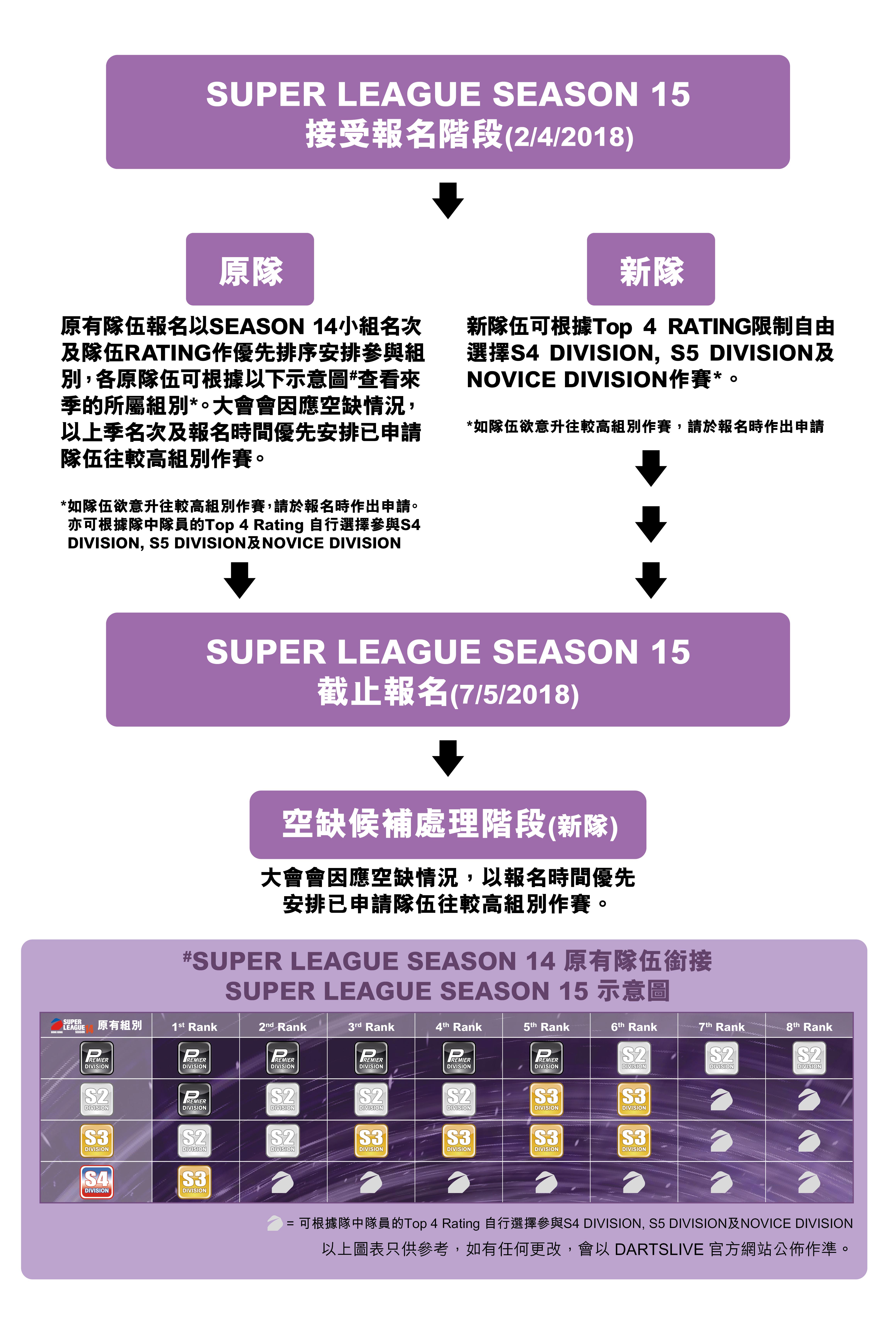 SUPER LEAGUE SEASON 15