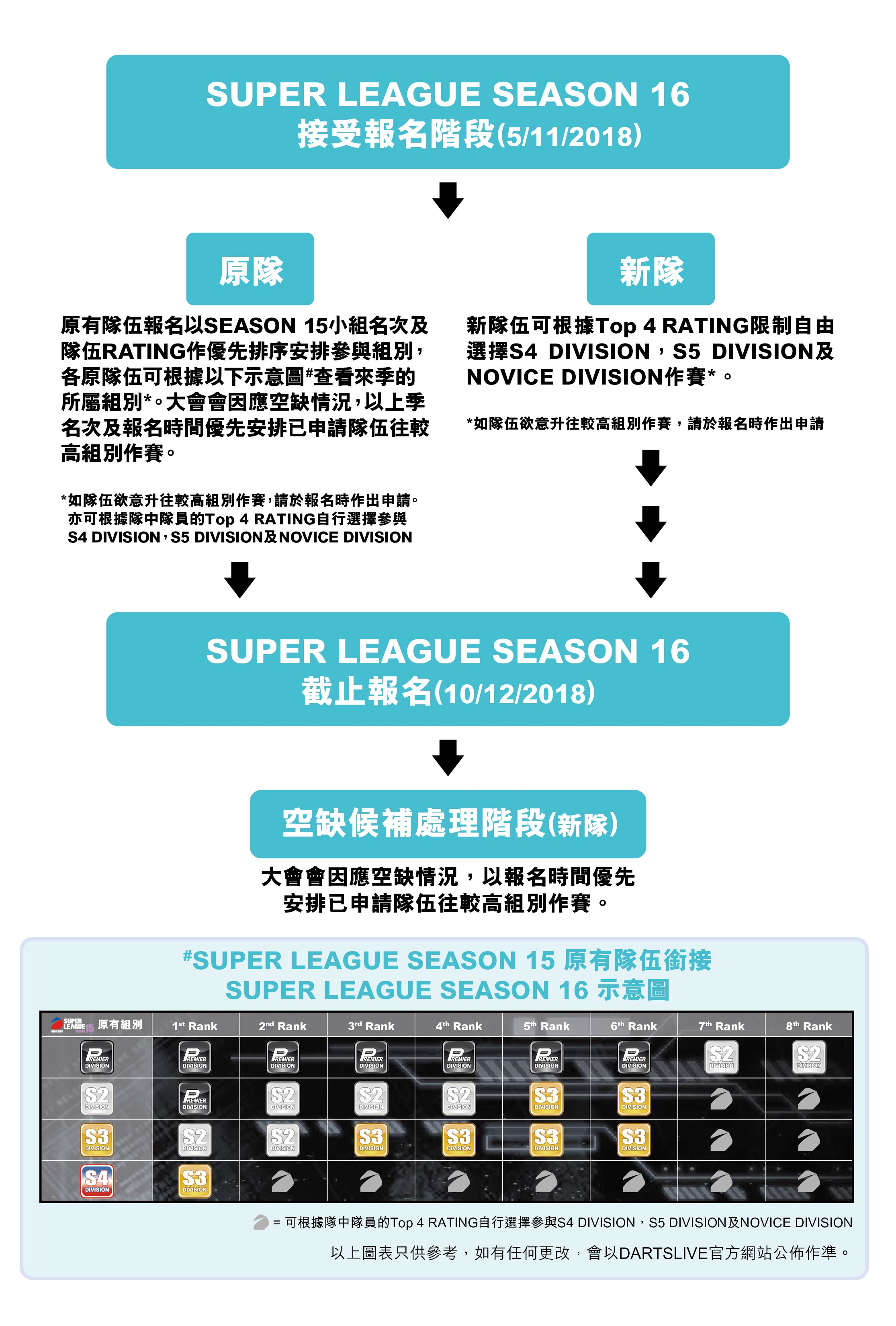 SUPER LEAGUE SEASON 16