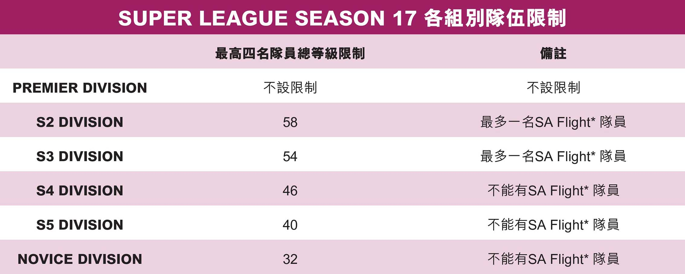 SUPER LEAGUE SEASON 17 limit