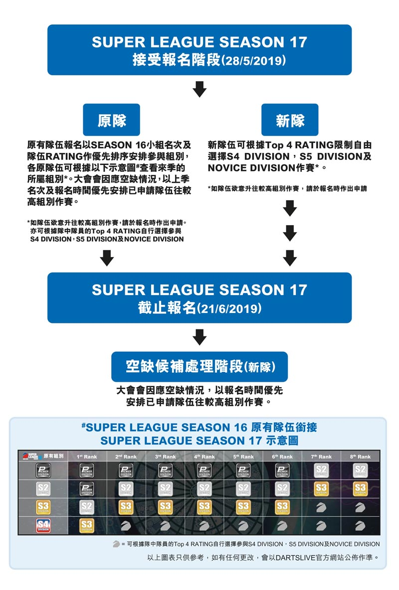 SUPER LEAGUE SEASON 17 Schedule