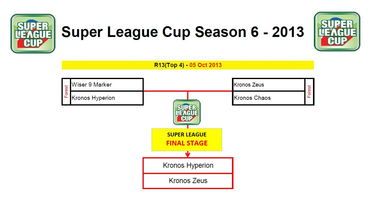 SUPER LEAGUE SEASON 6 SL CUP BRACKET
