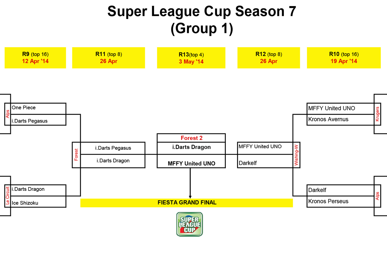 SUPER LEAGUE CUP RESULTS