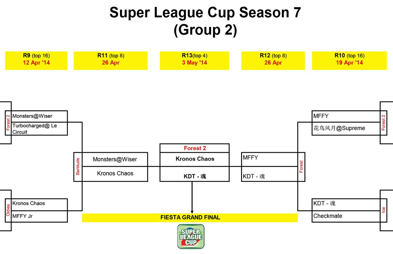 SUPER LEAGUE CUP RESULTS