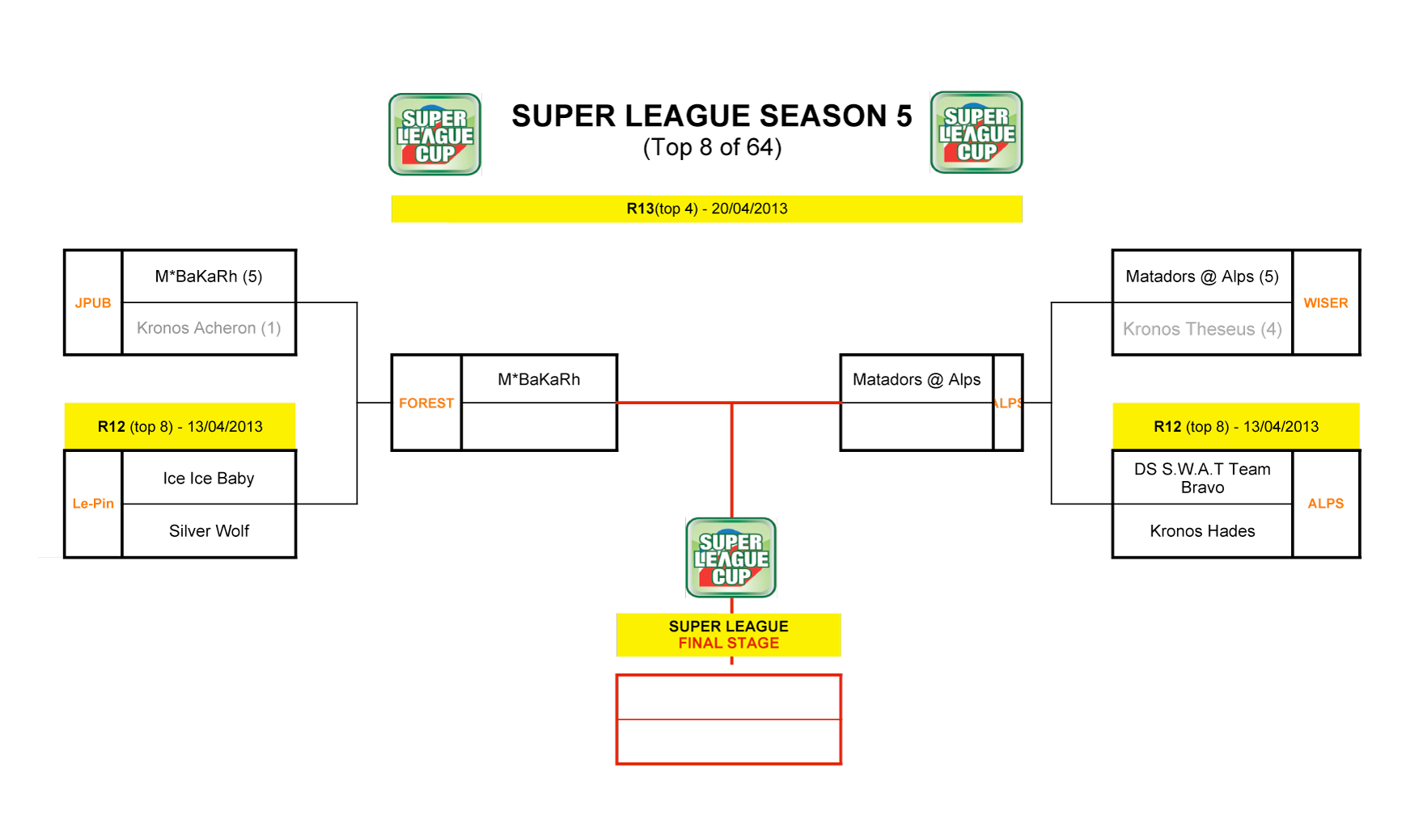 SUPER LEAGUE CUP SEASON V Top8 Schedule & Results