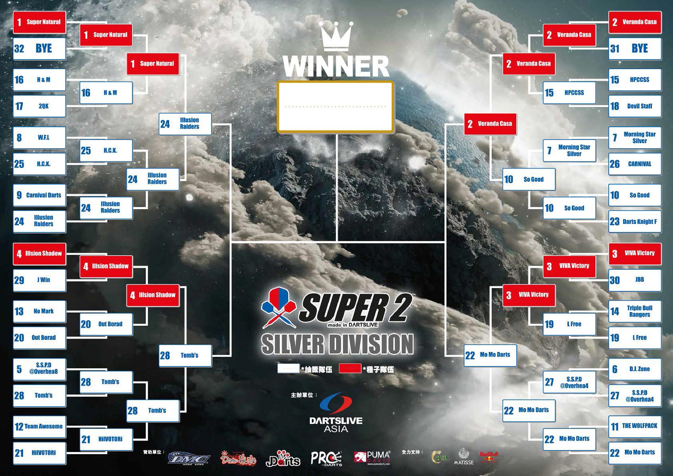 SUPER 2淘汰賽4強 賽程公告
