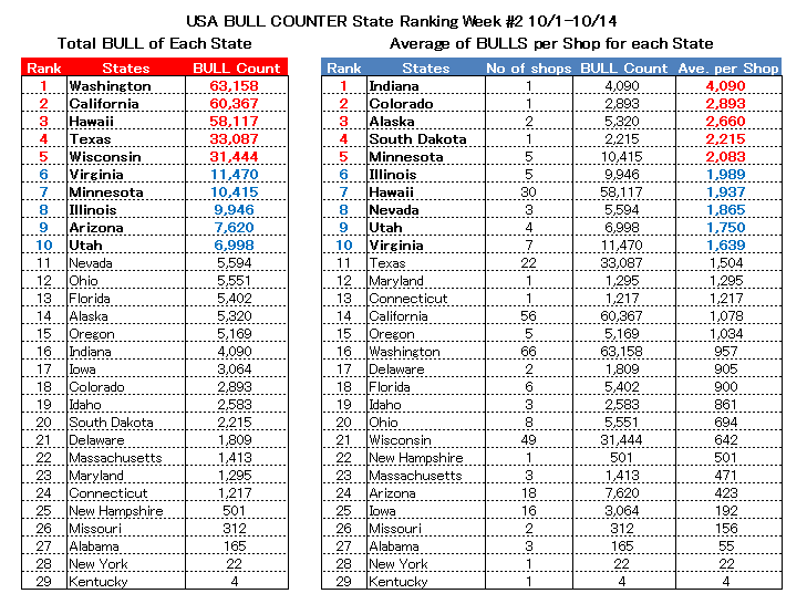 USA Bull Counter state rank_1015.png