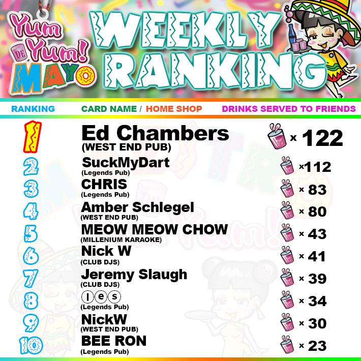 Yum Yum De Mayo Weekly Ranking