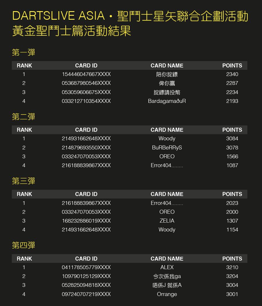 聖鬥士星矢聯合企劃活動 黃金聖鬥士篇 Winner List