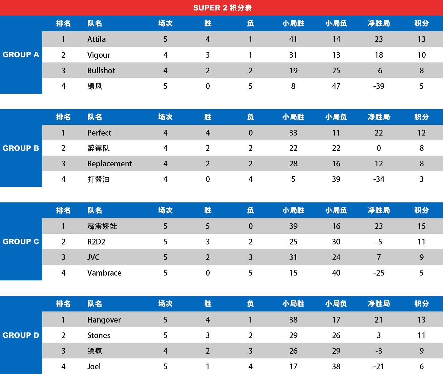 super2_table_week5.jpg