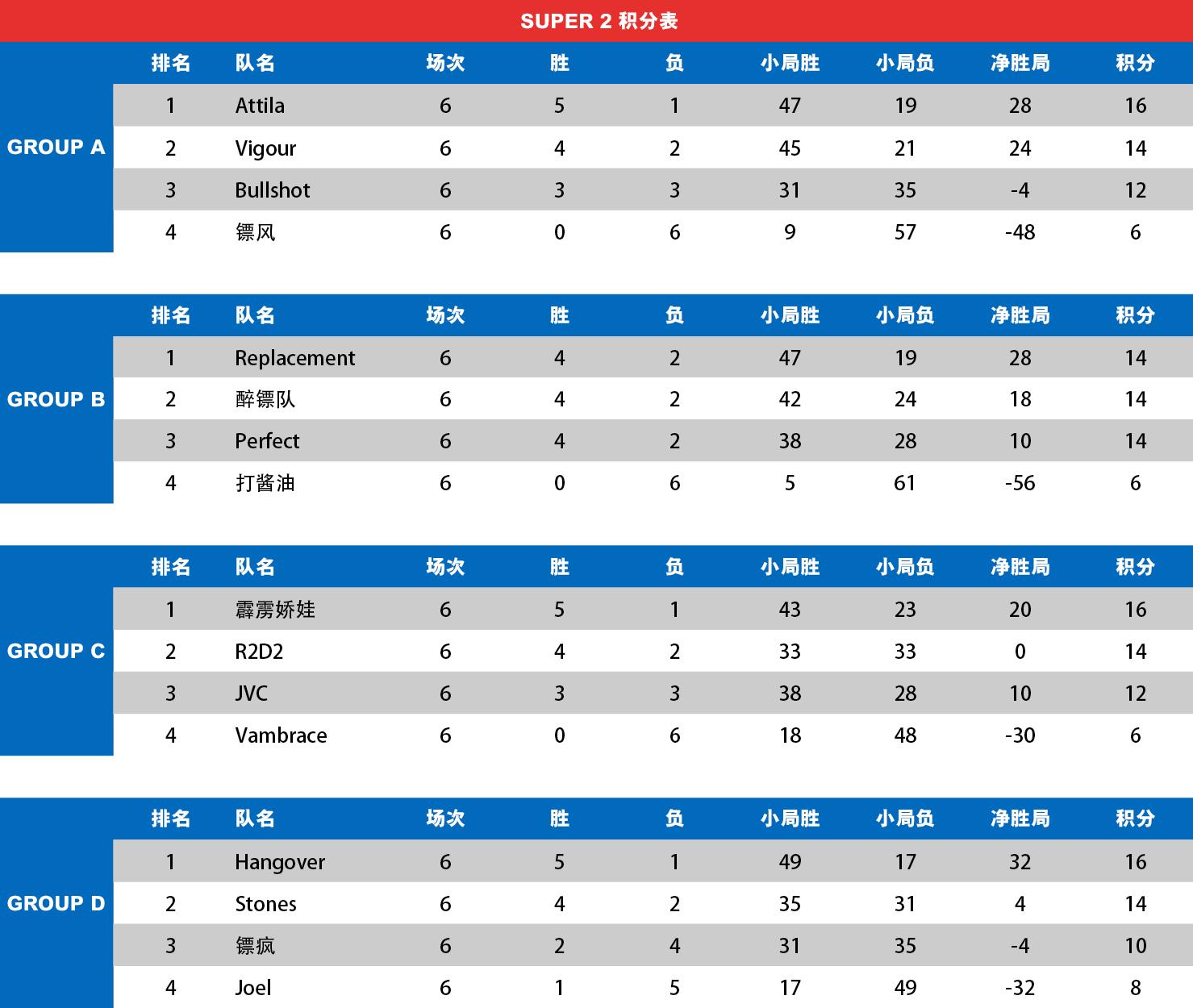 super2_table_week6.jpg