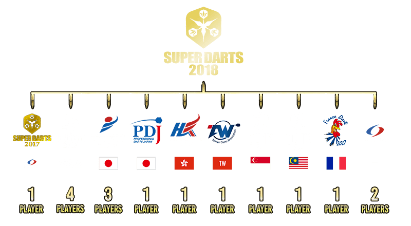 SUPER DARTS 2017・・・1 Player (Winner) THE WORLD 2017・・・4 Players (Annual Ranking Top4) JAPAN 2017・・・3 Players (BLUE SEASON Ranking 1st / RED SEASON Ranking 1st) JAPAN CHAMPIONSHIP 2017・・・1 Player (Winner) HONG KONG TOUR 2017・・・1 Player (Annual Ranking 1st) TAIWAN PRO・・・1 Player (Annual Ranking 1st) CC1K 2017 (Singapore)・・・1 Player (Annual Ranking Winner) CC1K 2017 (Malaysia)・・・1 Player (Annual Ranking Winner) DARTSLIVE・・・2 Players (Will announce accordingly)