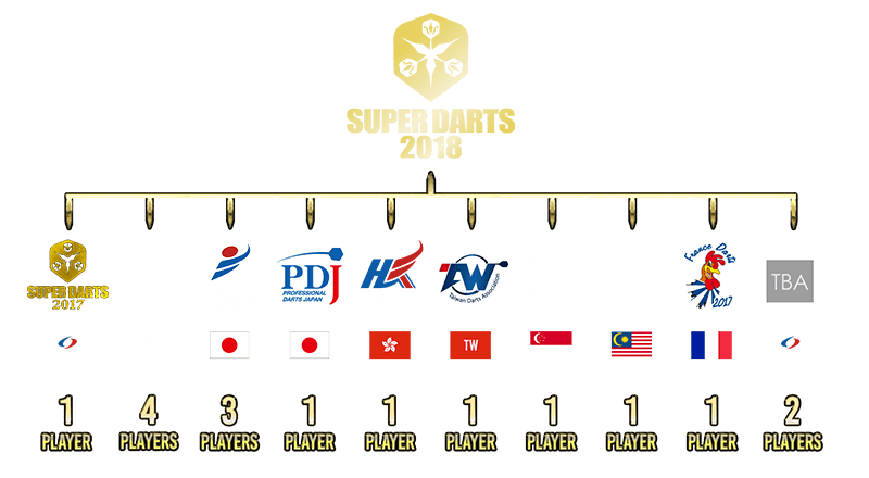 SUPER DARTS 2017・・・1 Player (Champion) THE WORLD 2017・・・4 Players (Annual Ranking Top4) JAPAN 2017・・・2 Players (BLUE SEASON Ranking Winner / RED SEASON Ranking Winner) JAPAN CHAMPIONSHIP 2017・・・1 Player (Champion) HONG KONG TOUR 2017・・・1 Player (Annual Ranking Winner) TAIWAN PRO・・・1 Player (Annual Ranking Winner) CC1K 2017 (Singapore)・・・1 Player (Annual Ranking Winner) CC1K 2017 (Malaysia)・・・1 Player (Annual Ranking Winner) TBA・・・4 Players (Will announce accordingly)